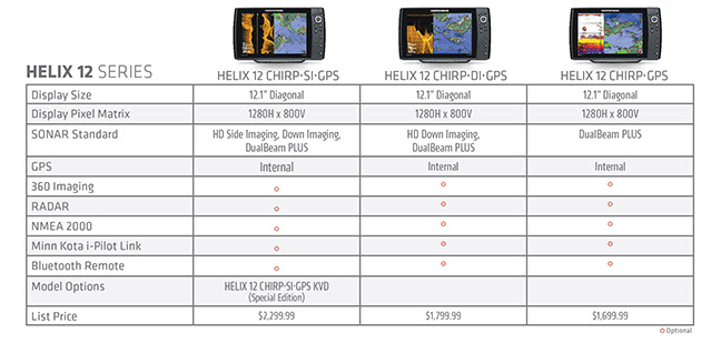 humminbird: major helix family expansion | fishing sport show, Fish Finder